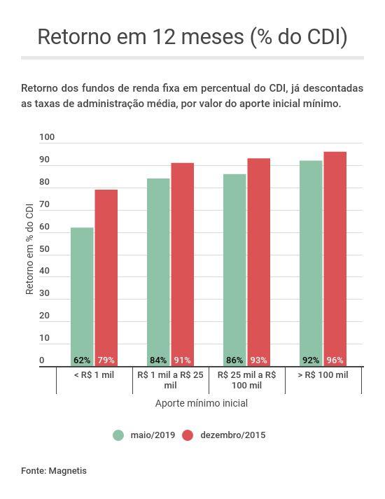 Retorno em 12 meses dos fundos de renda fixa - pesquisa Magnetis taxas de administração