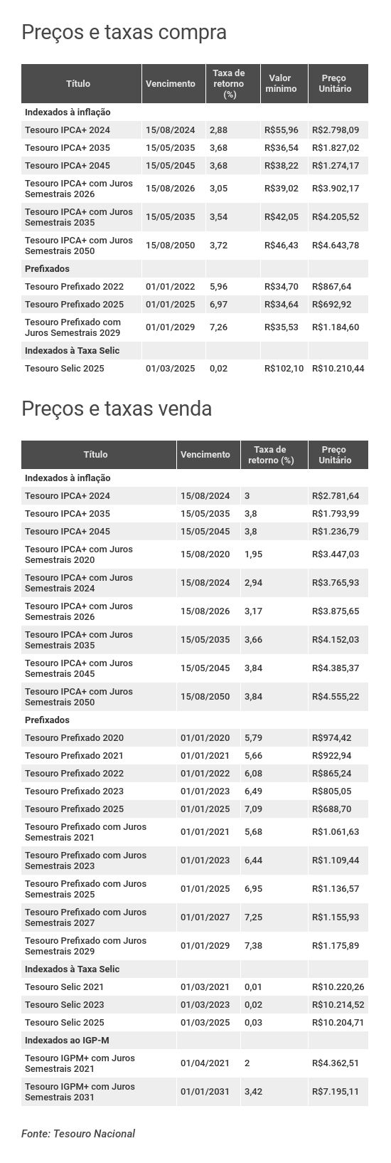Preços e taxas do Tesouro Direto em 18 de julho de 2019