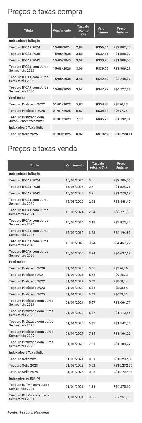 Preços e taxas do Tesouro Direto em 29 de julho de 2019