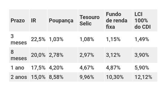 Retorno dos investimentos de renda fixa conservadora com Selic a 6%