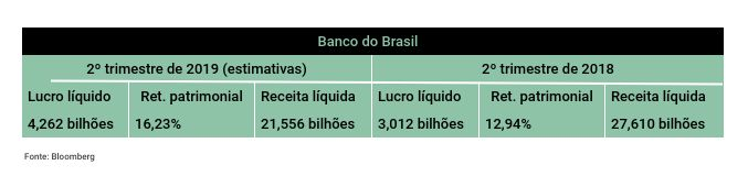 Banco do Brasil prévia 2T19