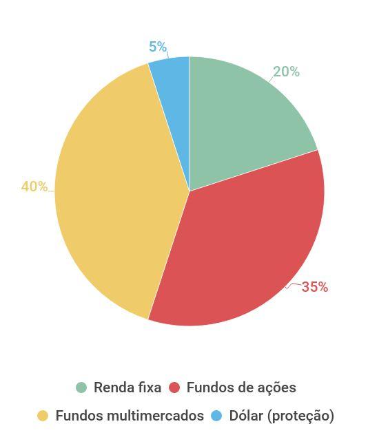 Carteira arrojada da Azimut com Selic em 6%