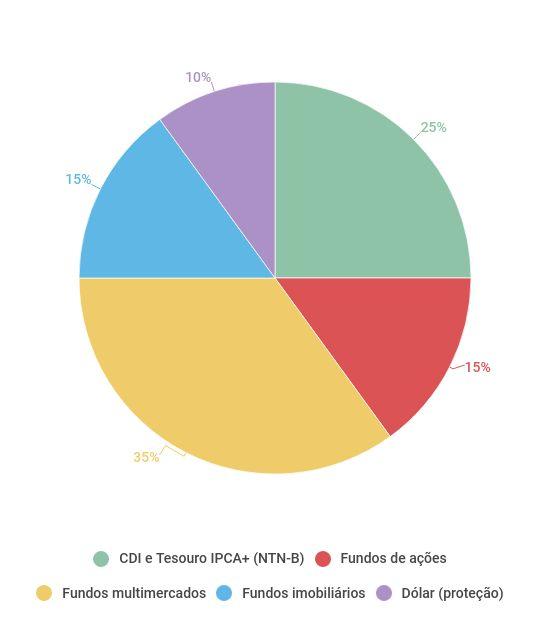 Carteira arrojada do Modalmais com Selic em 6%