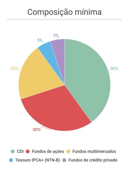 Composição mínima da carteira arrojada da TAG com Selic em 6%