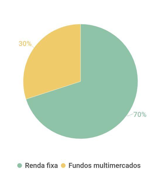 Carteira conservadora da Azimut Brasil com Selic em 6%