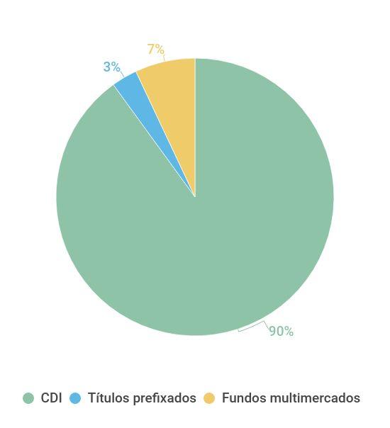 Carteira conservadora do Itaú com Selic em 6%