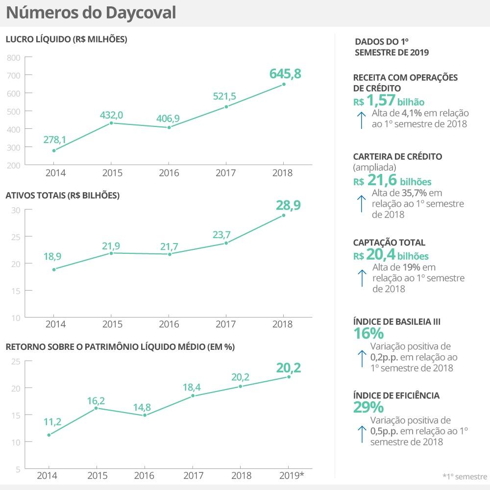 Infográfico mostra números dos balanços financeiros do Daycoval