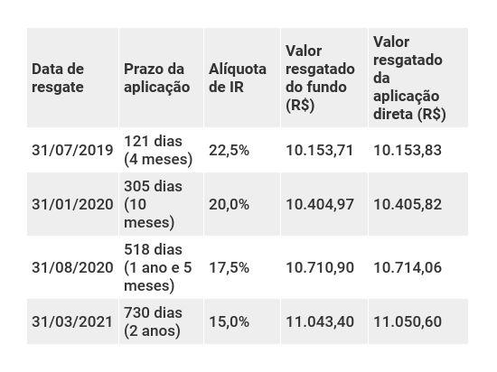 Comparação entre fundo DI e aplicação direta em renda fixa para mostrar efeito do come-cotas com retorno de 100% do CDI