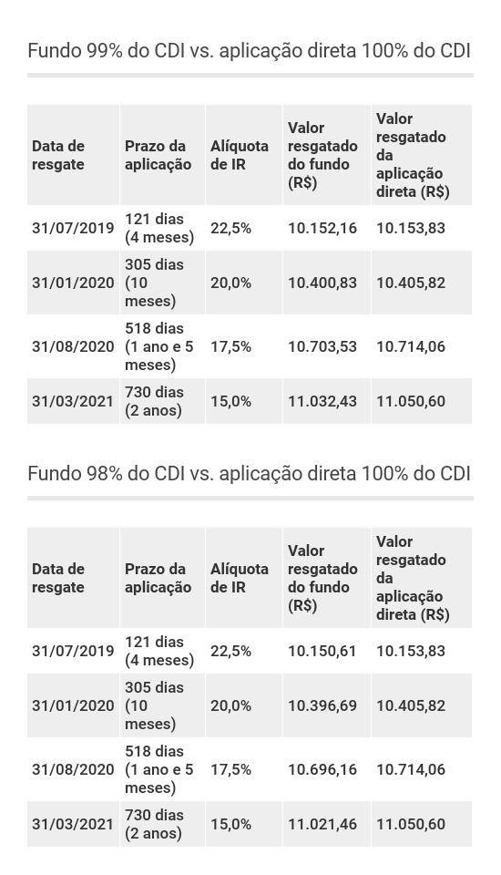 Comparação entre fundo DI e aplicação direta em renda fixa para mostrar efeito do come-cotas com retorno de 99% e 98% do CDI