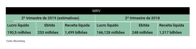 MRV prévia 2T19