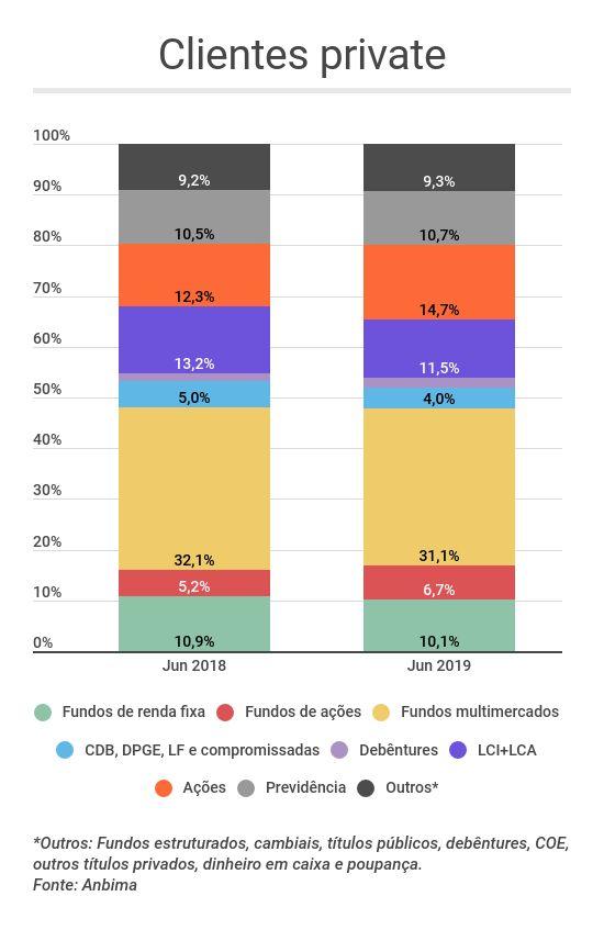 Onde os brasileiros investiram no primeiro semestre - private