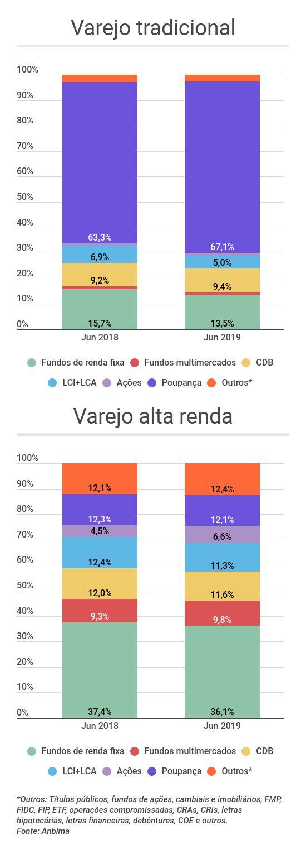 Onde os brasileiros investiram no primeiro semestre de 2019 - varejo