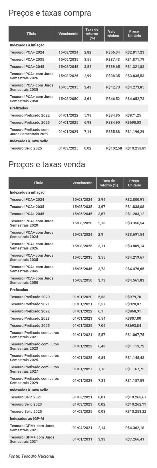 Preços e taxas do Tesouro Direto em 15 de agosto de 2019