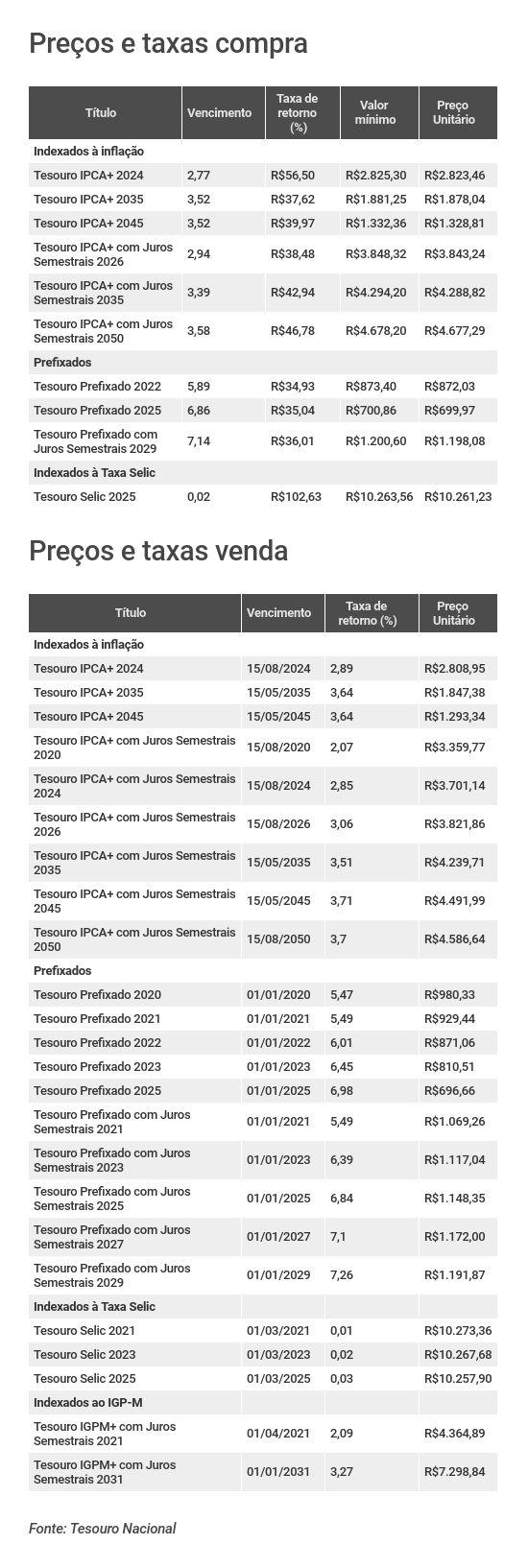 Preços e taxas do Tesouro Direto em 19 de agosto de 2019