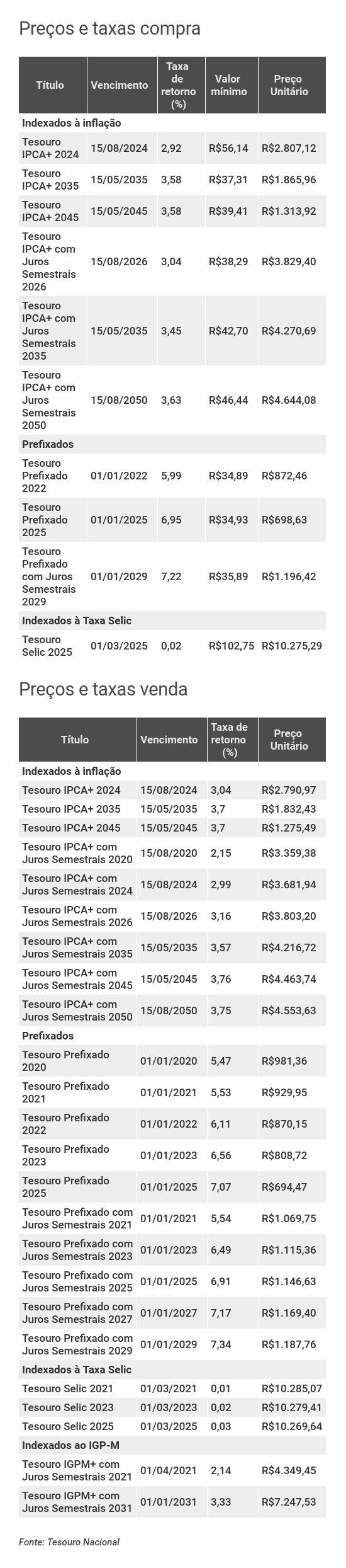 Preços e taxas do Tesouro Direto em 26 de agosto de 2019