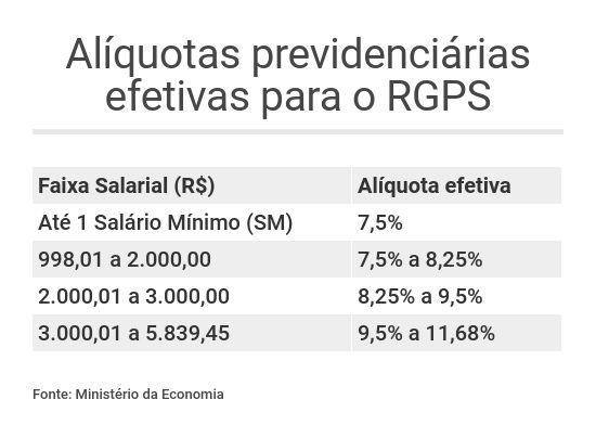 Reforma da Previdência alíquotas RGPS