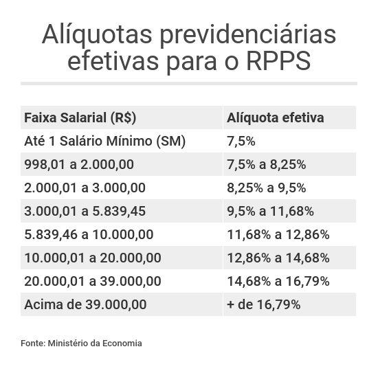 Reforma da Previdência alíquotas RPPS