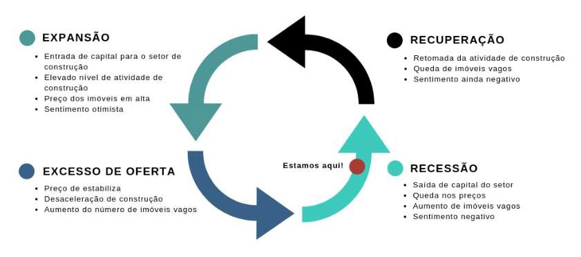 Ciclo do mercado imobiliário