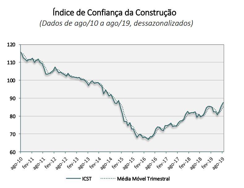Índice de Confiança da Construção Civil