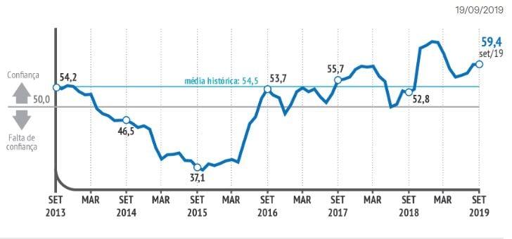 Gráfico de confiança dos empresários