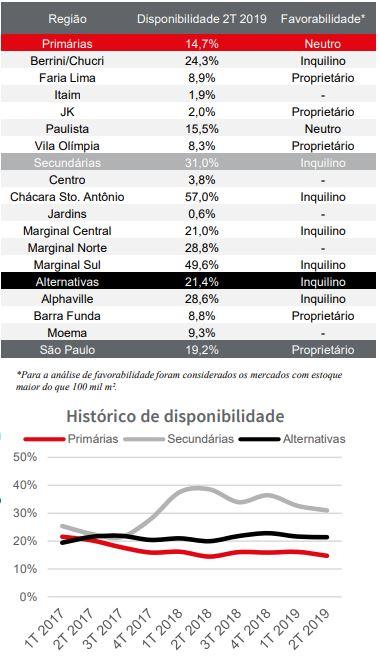 Disponibilidade de imóveis comerciais em São Paulo