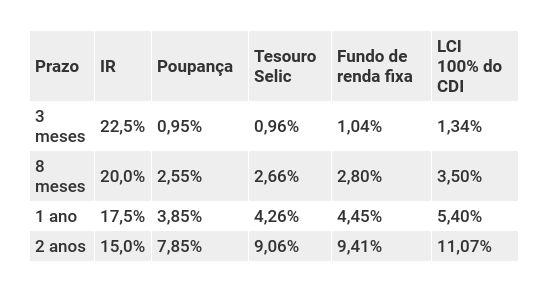 Retorno dos investimentos conservadores com a Selic a 5,5% ao ano