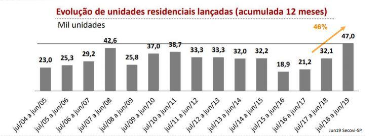 Gráfico de lançamentos residenciais em SP