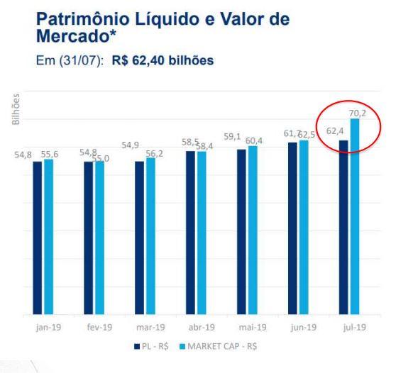 Comparação Valor Patrimonial e Valor de Mercado dos FII
