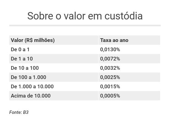 Tabela com as taxas de custódia da B3