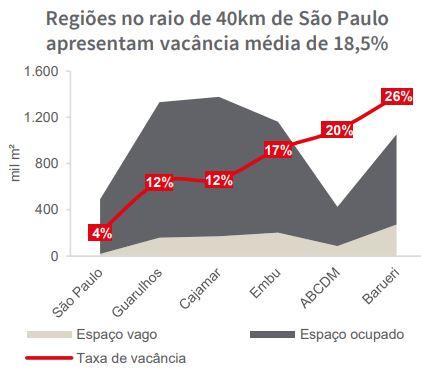 Vacância Galpões logísticos em São Paulo