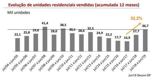 Gráfico de vendas residenciais em SP