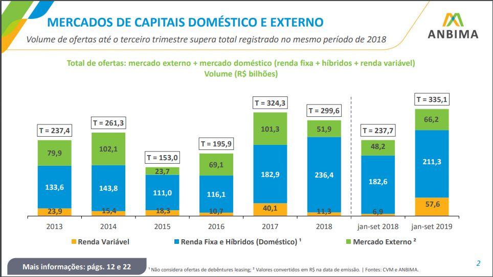 Volume de captação em ofertas públicas nos três primeiros trimestres de 2019 - Anbima