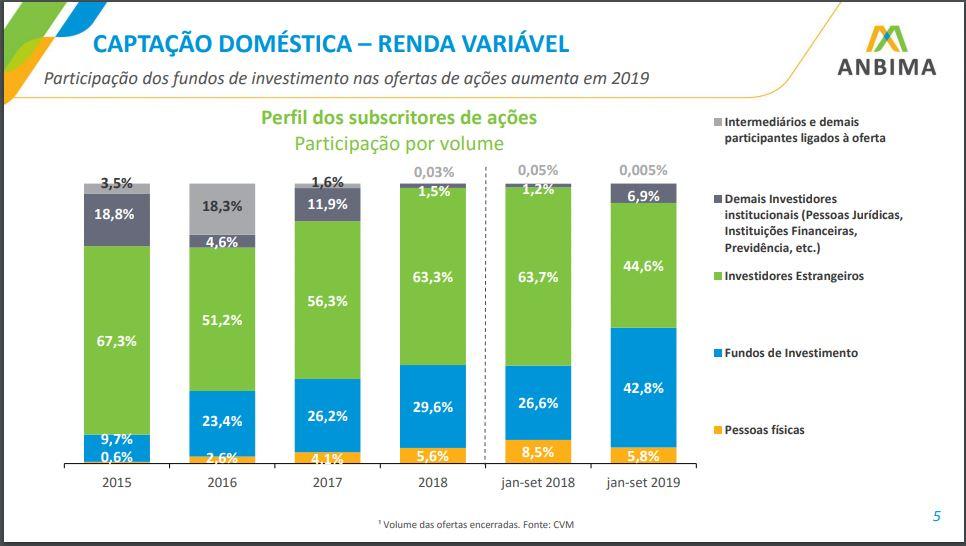 Participação dos investidores em ofertas públicas de ações nos três primeiros trimestres de 2019 - Anbima