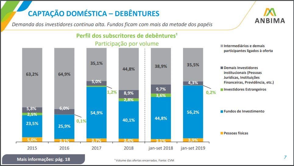 Participação dos investidores em ofertas públicas de debêntures nos três primeiros trimestres de 2019 - Anbima