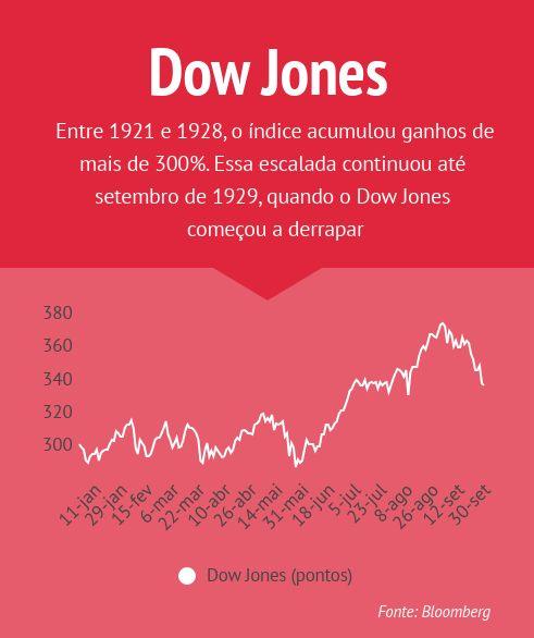 Crise de 1929 - Dow Jones 1