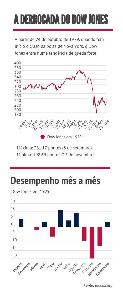 Crise de 1929 - Dow Jones 2