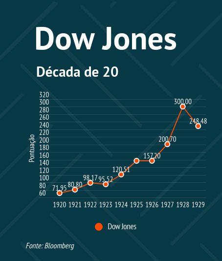 Índice Dow Jones na década de 20 - PIB EUA na década de 20 - antes do crash e da crise de 1929