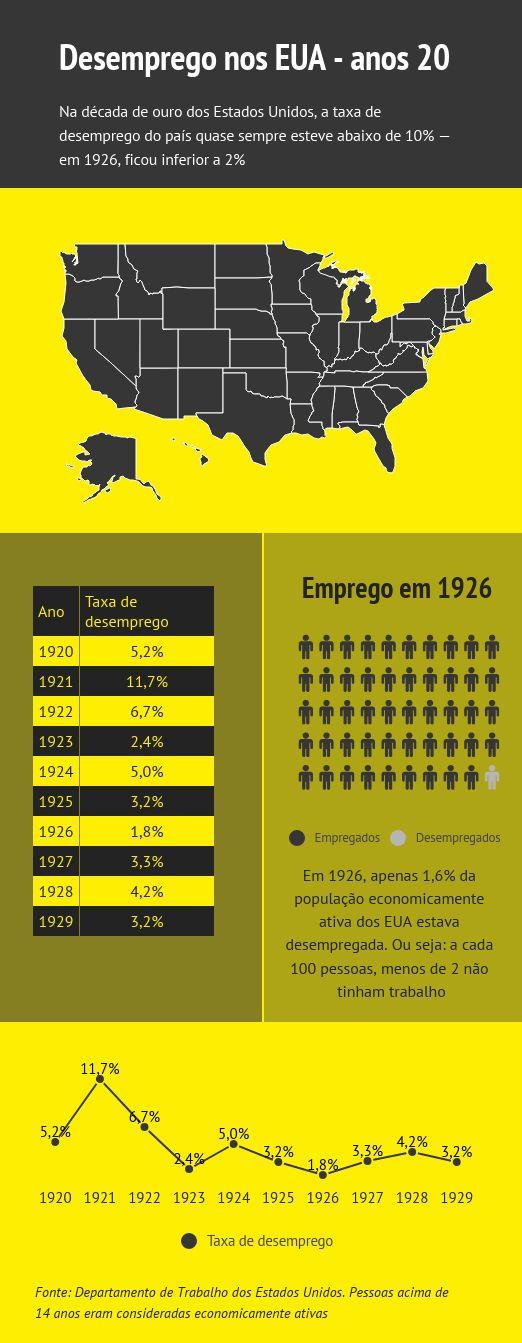 Taxa de desemprego dos EUA nos anos 20 - PIB EUA na década de 20 - antes do crash e da crise de 1929