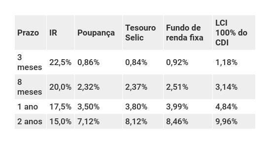 Retorno dos investimentos de renda fixa conservadora com Selic a 5,0% ao ano