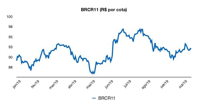 BRCR11