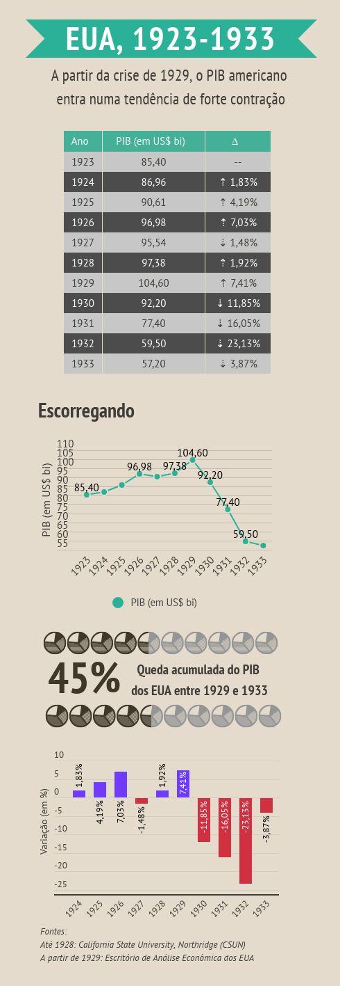 Crise de 1929 - PIB EUA 23-33