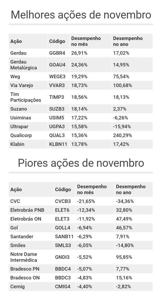 Melhores e piores ações de novembro de 2019