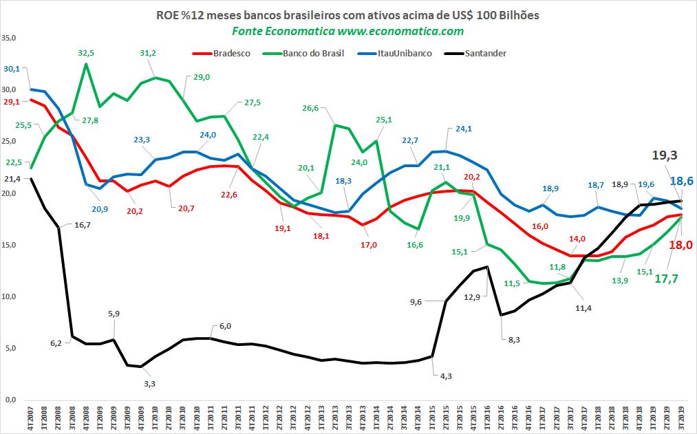 retorno bancos brasileiros histórico