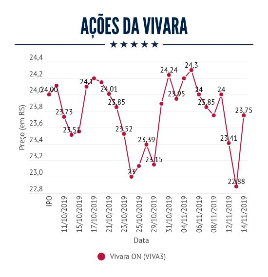 Desempenho das ações ON da Vivara (VIVA3) desde o IPO