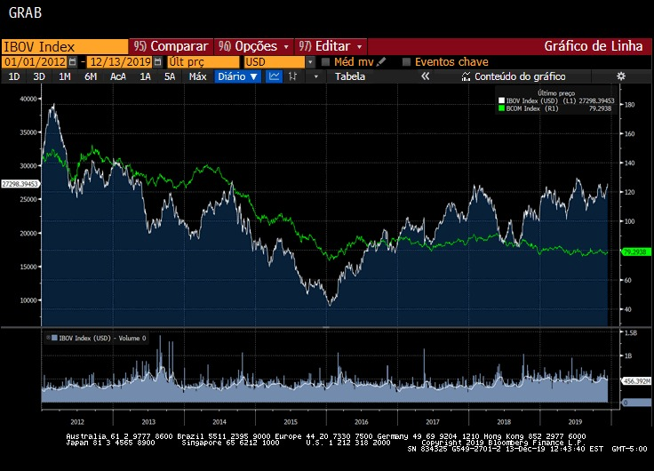 Ibovespa x Índice de Commodities da Bloomberg