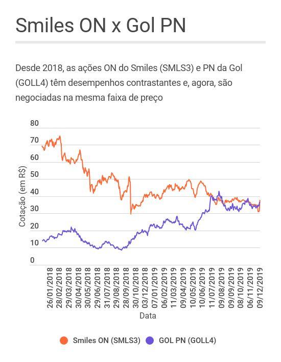 Comportamento das ações ON do Smiles e PN da Gol desde 2018