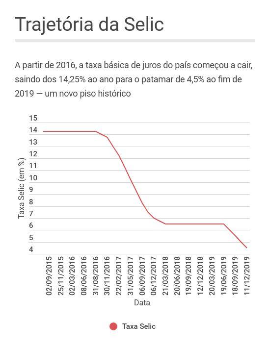 Trajetória da taxa Selic desde 2015