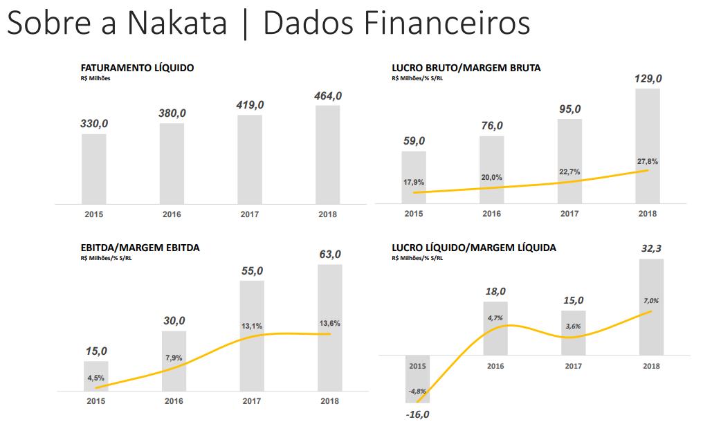 Dados financeiros da Nakata