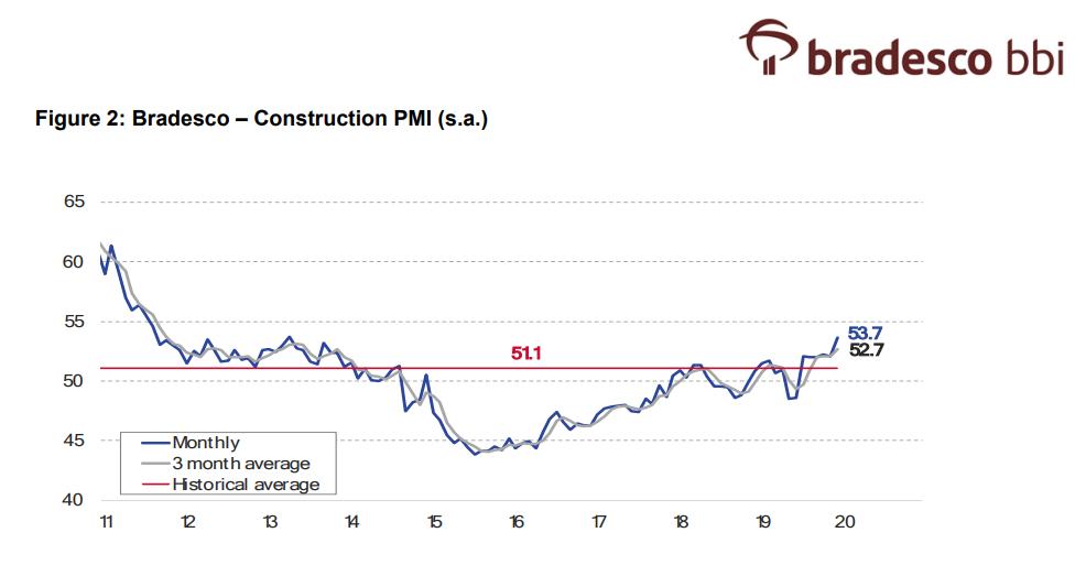 PMI do setor de construção elaborado pelo Bradesco, indicando a recuperação do segmento. Resultados operacionais de Direcional, MRV e Helbor dão suporte à visão