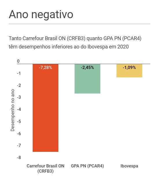 Desempenho das ações ON do Carrefour Brasil (CRFB3) e PN do GPA (PCAR4) em 2020